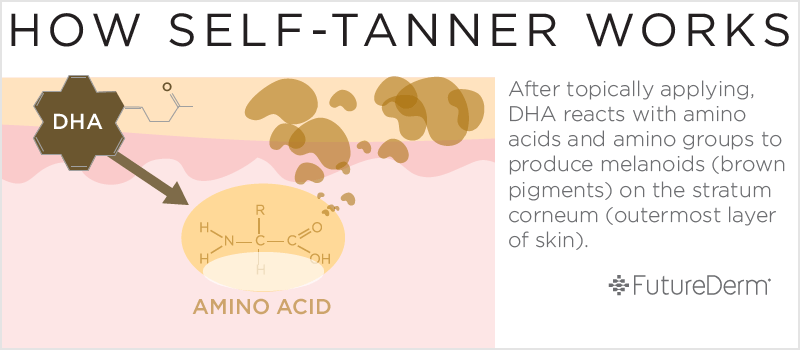 How Self Tanner or Sunless Tanning Works